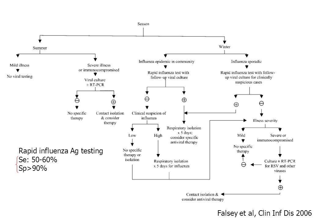 Rapid influenza Ag testing Se: 50-60% Sp>90% Falsey et al, Clin Inf Dis 2006