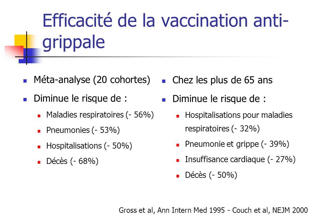 Efficacité de la vaccination anti- grippale Méta-analyse (20 cohortes) Diminue le risque de : Maladies respiratoires (- 56%) Pneumonies (- 53%) Hospit