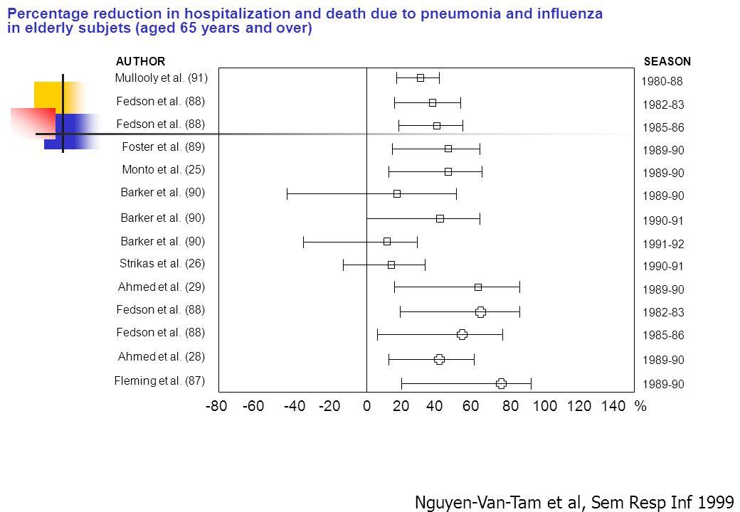 AUTHOR Mullooly et al. (91) Fedson et al. (88) Foster et al. (89) Monto et al. (25) Barker et al. (90) Strikas et al. (26) Ahmed et al. (29) Ahmed et