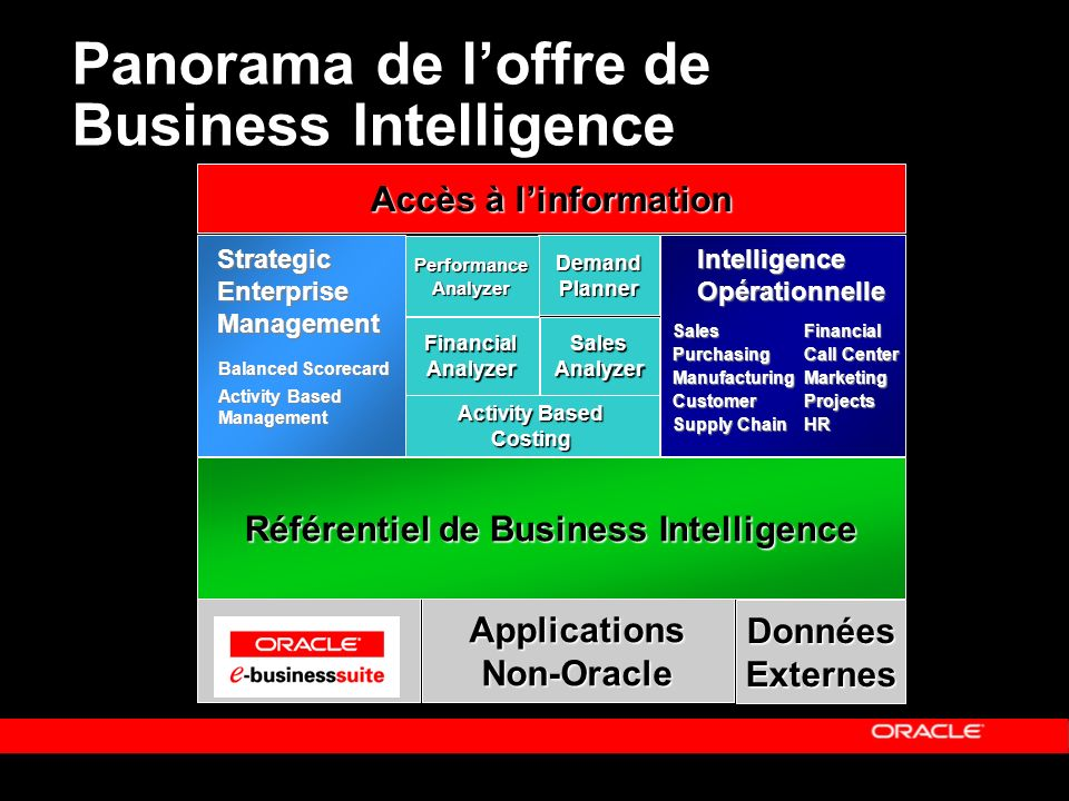 « Copyright 2002, Oracle Corporation. Tous droits réservés » Panorama de loffre de Business Intelligence Référentiel de Business Intelligence DemandPl