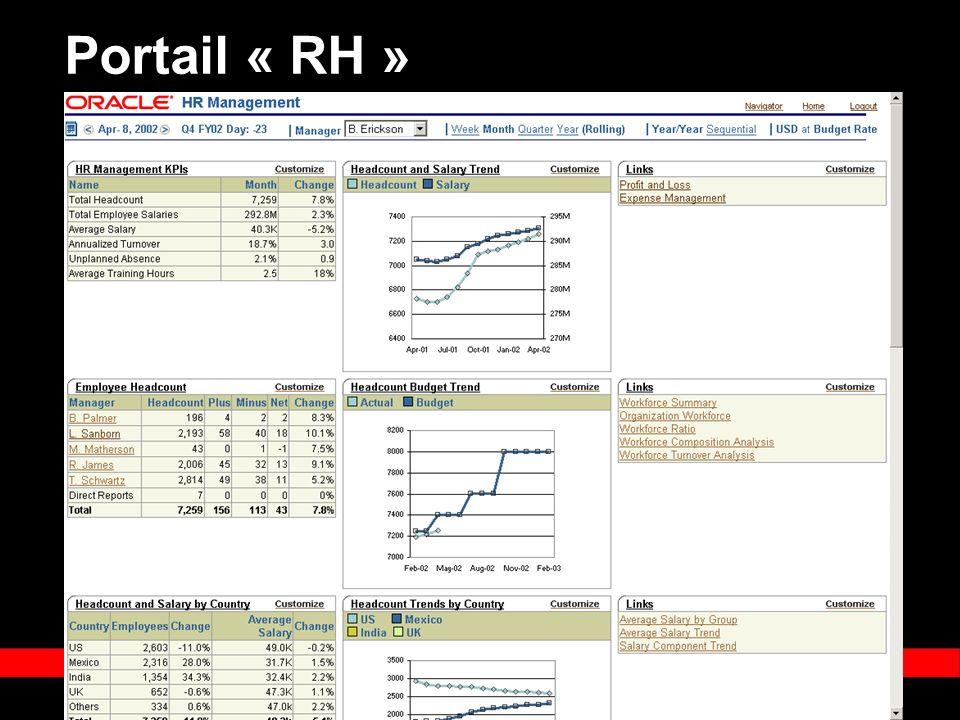 « Copyright 2002, Oracle Corporation. Tous droits réservés » Portail « RH »