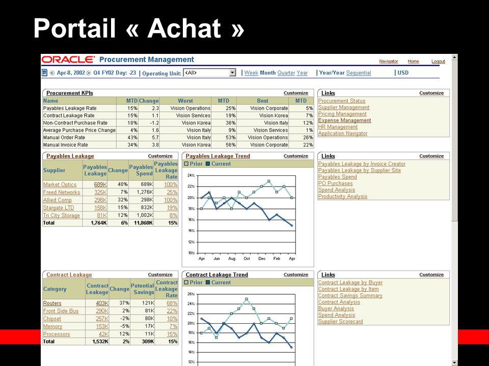 « Copyright 2002, Oracle Corporation. Tous droits réservés » Portail « Achat »