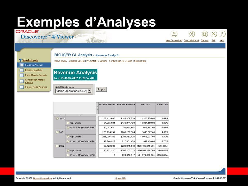« Copyright 2002, Oracle Corporation. Tous droits réservés » Exemples dAnalyses
