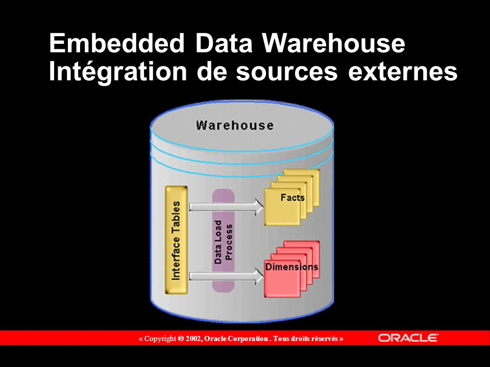 « Copyright 2002, Oracle Corporation. Tous droits réservés » Embedded Data Warehouse Intégration de sources externes