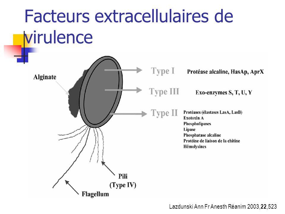 Facteurs extracellulaires de virulence Lazdunski Ann Fr Anesth Réanim 2003, 22,523