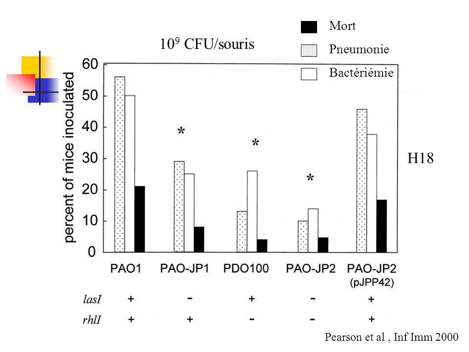 Mort Pneumonie Bactériémie H18 * * * Pearson et al, Inf Imm 2000 10 9 CFU/souris