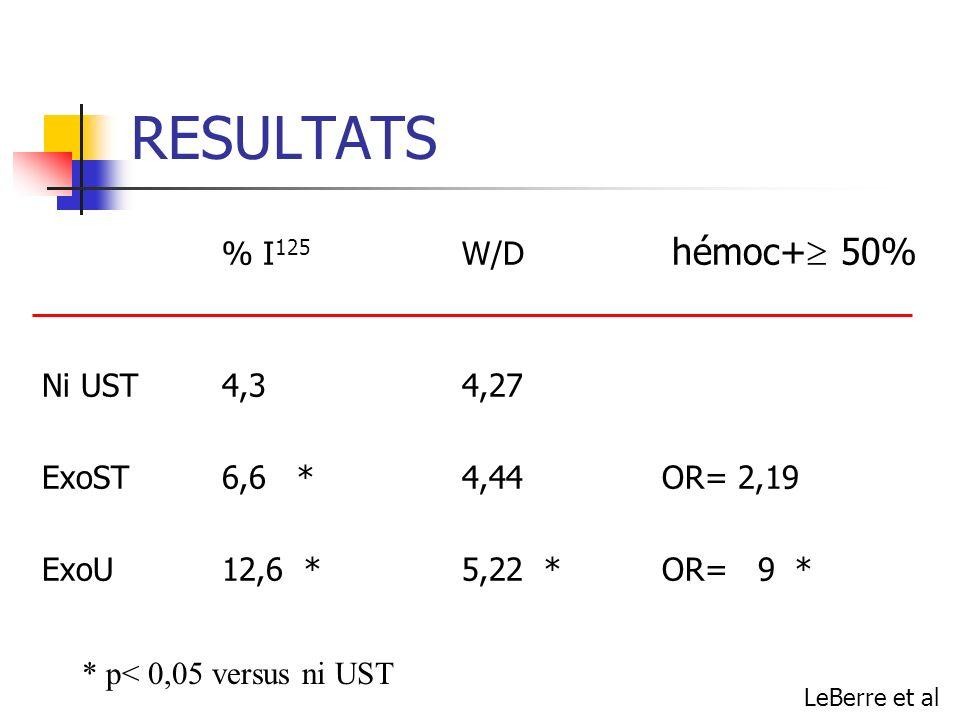 RESULTATS % I 125 W/D hémoc+ 50% Ni UST4,34,27 ExoST6,6 *4,44OR= 2,19 ExoU12,6 *5,22 *OR= 9 * * p< 0,05 versus ni UST LeBerre et al