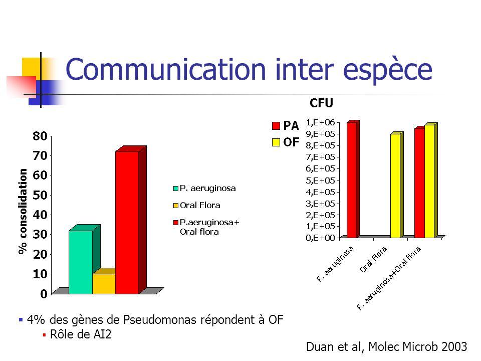 Communication inter espèce % consolidation Duan et al, Molec Microb 2003 4% des gènes de Pseudomonas répondent à OF Rôle de AI2 CFU
