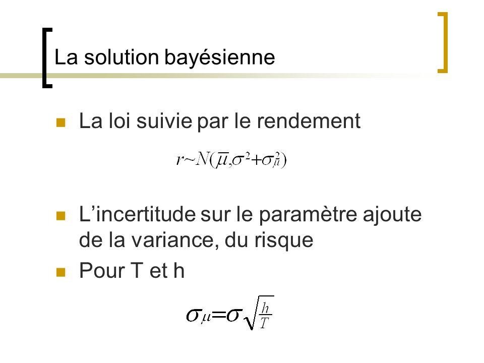 La solution bayésienne La loi suivie par le rendement Lincertitude sur le paramètre ajoute de la variance, du risque Pour T et h