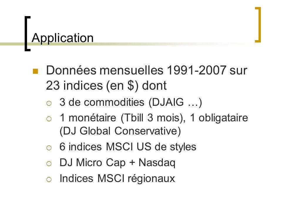 Application Données mensuelles 1991-2007 sur 23 indices (en $) dont 3 de commodities (DJAIG …) 1 monétaire (Tbill 3 mois), 1 obligataire (DJ Global Co