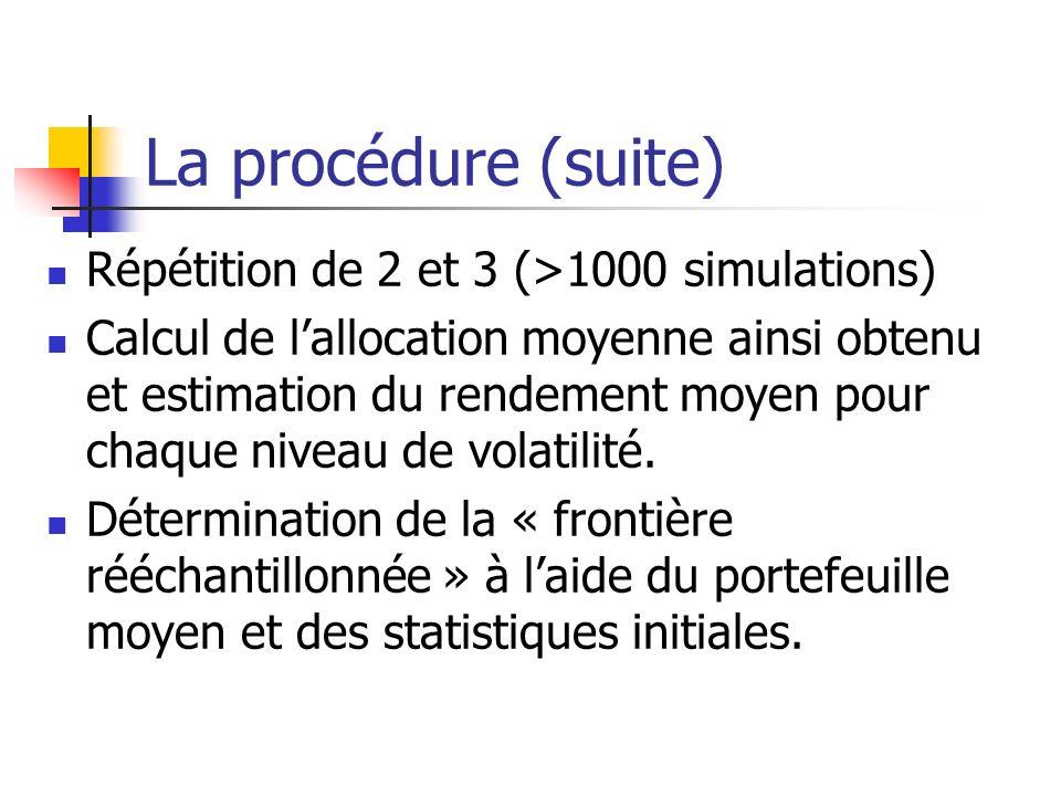La procédure (suite) Répétition de 2 et 3 (>1000 simulations) Calcul de lallocation moyenne ainsi obtenu et estimation du rendement moyen pour chaque