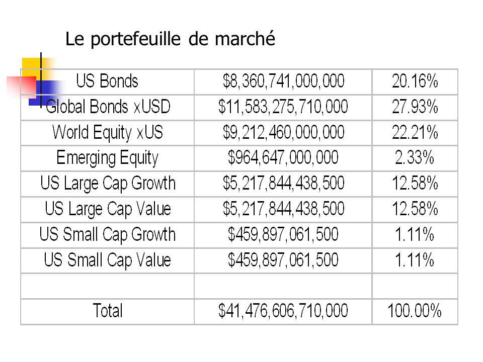 Le portefeuille de marché