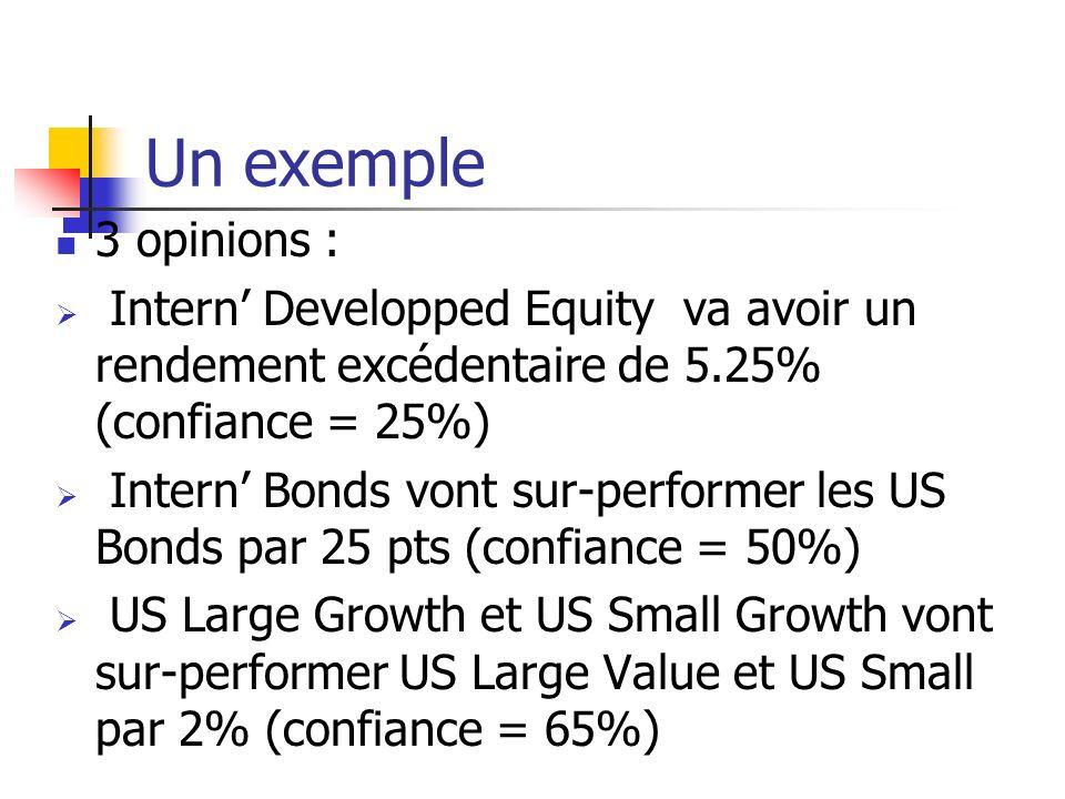 Un exemple 3 opinions : Intern Developped Equity va avoir un rendement excédentaire de 5.25% (confiance = 25%) Intern Bonds vont sur-performer les US