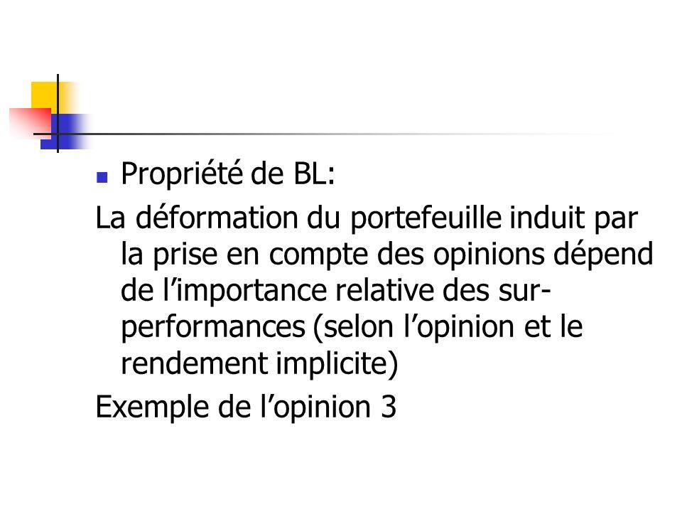 Propriété de BL: La déformation du portefeuille induit par la prise en compte des opinions dépend de limportance relative des sur- performances (selon