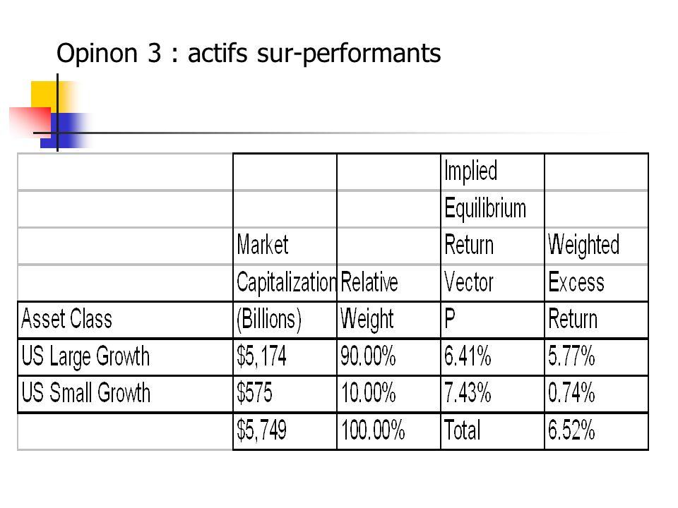 Opinon 3 : actifs sur-performants