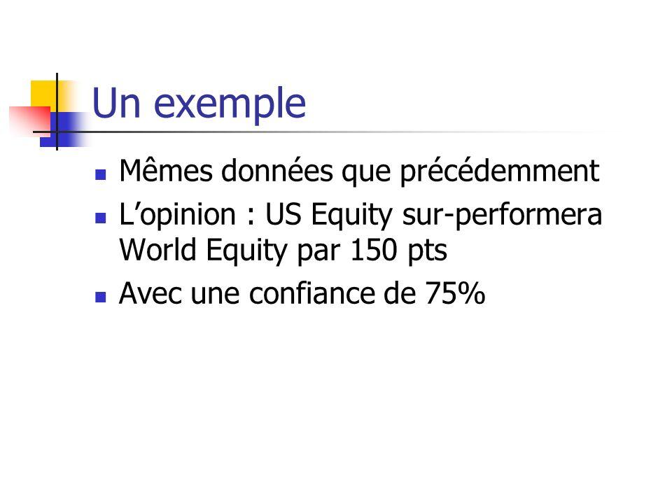 Un exemple Mêmes données que précédemment Lopinion : US Equity sur-performera World Equity par 150 pts Avec une confiance de 75%