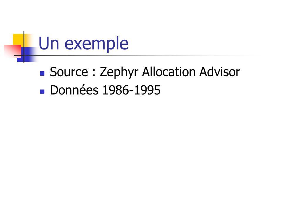 Un exemple Source : Zephyr Allocation Advisor Données 1986-1995