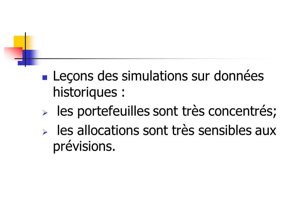 Leçons des simulations sur données historiques : les portefeuilles sont très concentrés; les allocations sont très sensibles aux prévisions.