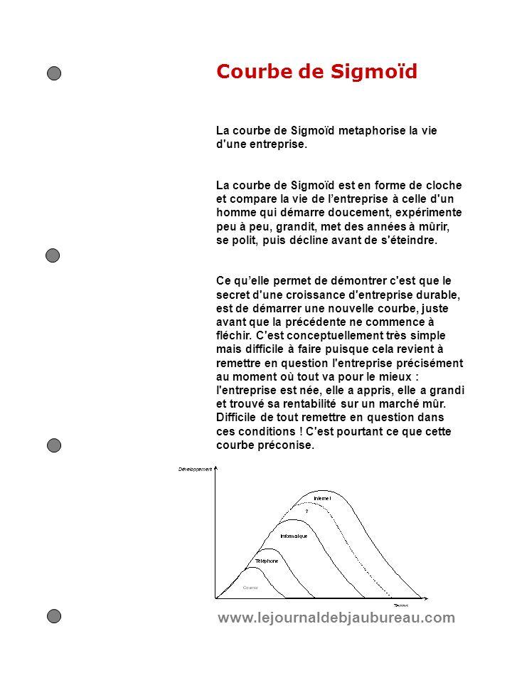 Courbe de Sigmoïd La courbe de Sigmoïd metaphorise la vie d'une entreprise. La courbe de Sigmoïd est en forme de cloche et compare la vie de lentrepri