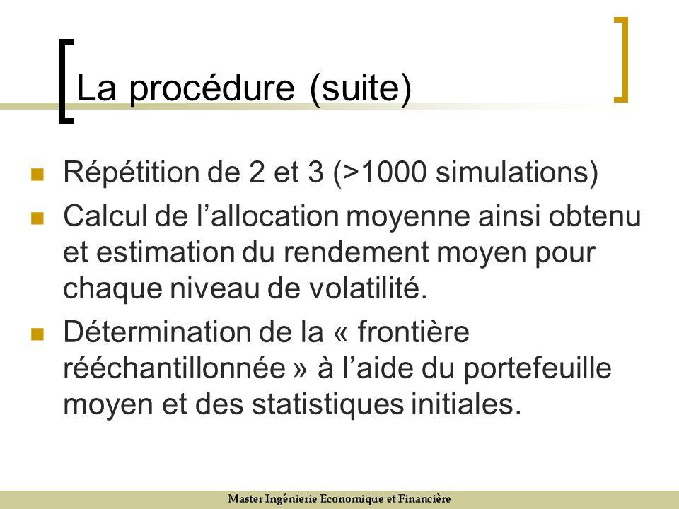 La procédure (suite) Répétition de 2 et 3 (>1000 simulations) Calcul de lallocation moyenne ainsi obtenu et estimation du rendement moyen pour chaque niveau de volatilité.