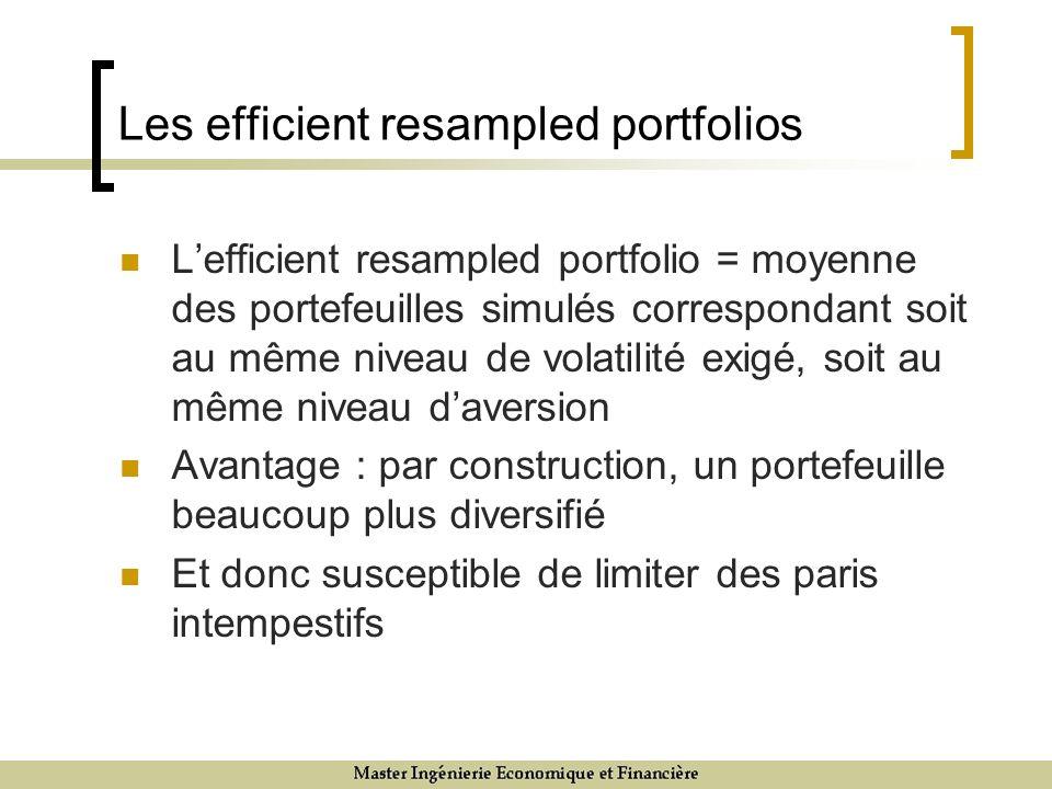 Les efficient resampled portfolios Lefficient resampled portfolio = moyenne des portefeuilles simulés correspondant soit au même niveau de volatilité exigé, soit au même niveau daversion Avantage : par construction, un portefeuille beaucoup plus diversifié Et donc susceptible de limiter des paris intempestifs
