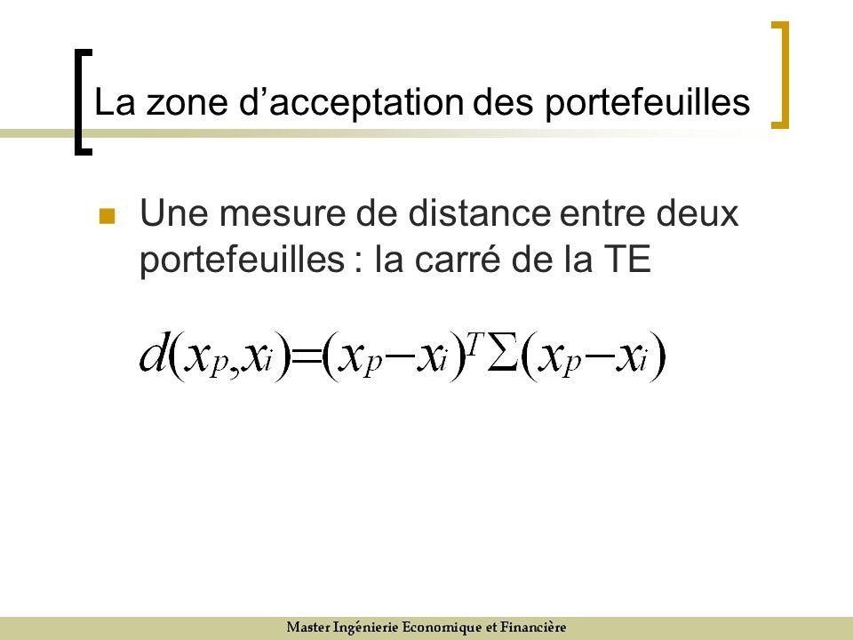 La zone dacceptation des portefeuilles Une mesure de distance entre deux portefeuilles : la carré de la TE
