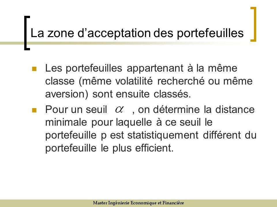 La zone dacceptation des portefeuilles Les portefeuilles appartenant à la même classe (même volatilité recherché ou même aversion) sont ensuite classés.