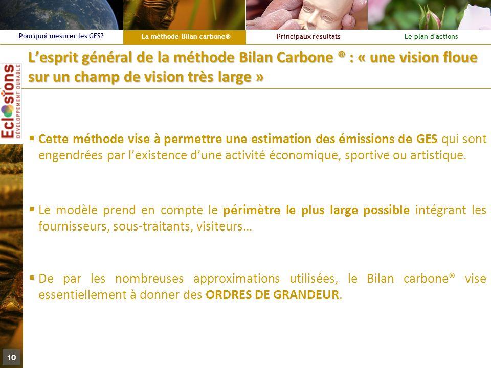 La méthode Bilan carbone® Principaux résultatsLe plan d'actions Pourquoi mesurer les GES? 10 Lesprit général de la méthode Bilan Carbone ® : « une vis