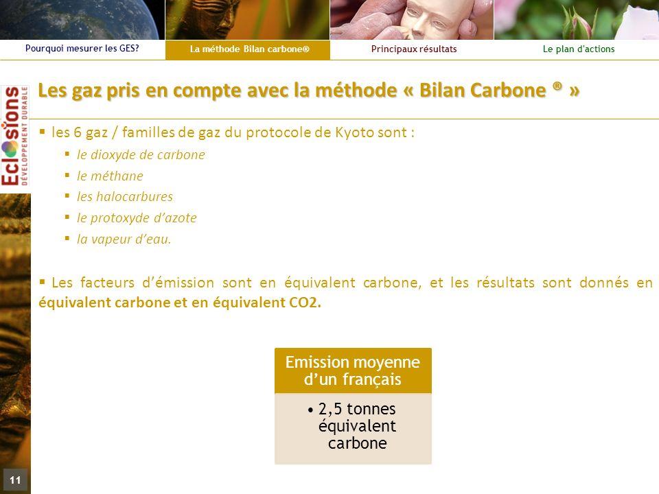 La méthode Bilan carbone® Principaux résultatsLe plan d'actions Pourquoi mesurer les GES? 11 Les gaz pris en compte avec la méthode « Bilan Carbone ®