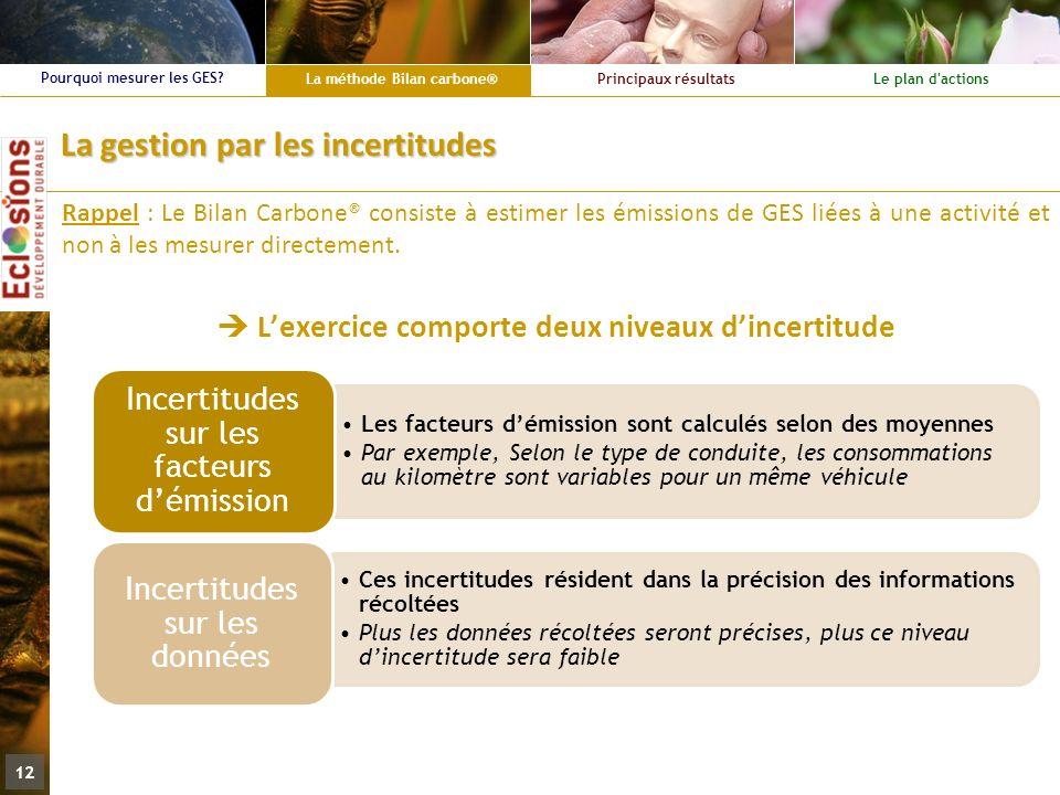 La méthode Bilan carbone® Principaux résultatsLe plan d'actions Pourquoi mesurer les GES? 12 La gestion par les incertitudes Rappel : Le Bilan Carbone