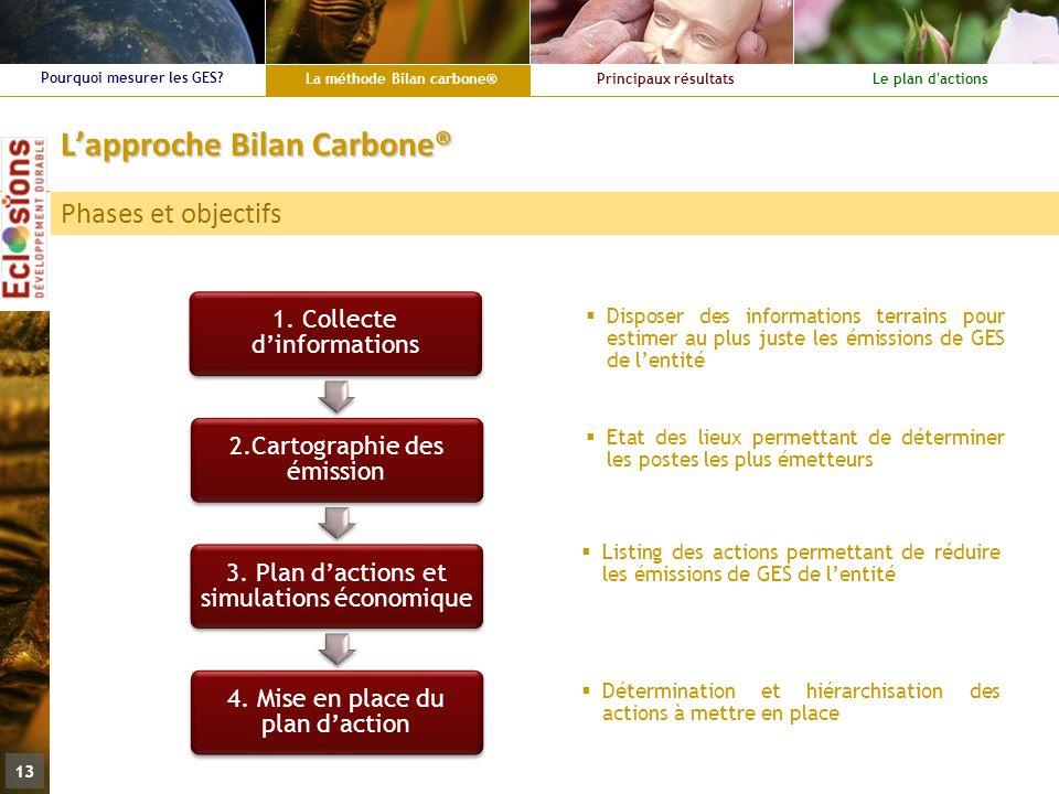 La méthode Bilan carbone® Principaux résultatsLe plan d'actions Pourquoi mesurer les GES? 13 Lapproche Bilan Carbone® Phases et objectifs 1. Collecte