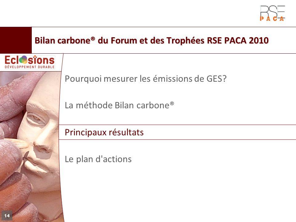 La méthode Bilan carbone® Principaux résultats Le plan d'actions Pourquoi mesurer les émissions de GES? 14 Bilan carbone® du Forum et des Trophées RSE