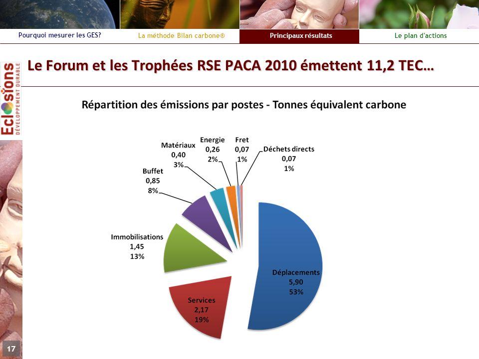 La méthode Bilan carbone®Principaux résultatsLe plan d'actions Pourquoi mesurer les GES? 17 Le Forum et les Trophées RSE PACA 2010 émettent 11,2 TEC…