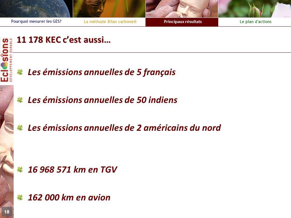 La méthode Bilan carbone®Principaux résultatsLe plan d'actions Pourquoi mesurer les GES? 18 11 178 KEC cest aussi… Les émissions annuelles de 5 frança