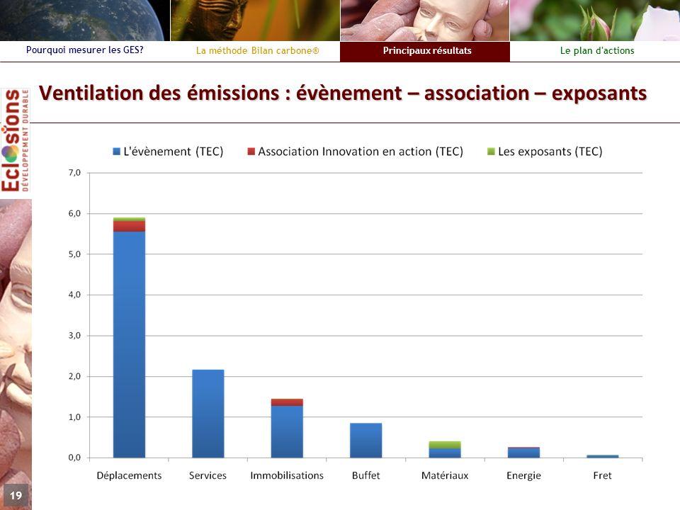 La méthode Bilan carbone®Principaux résultatsLe plan d'actions Pourquoi mesurer les GES? 19 Ventilation des émissions : évènement – association – expo