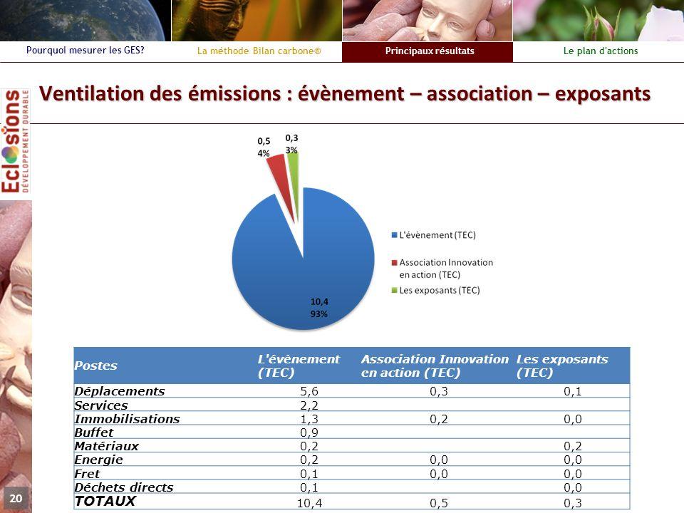 La méthode Bilan carbone®Principaux résultatsLe plan d'actions Pourquoi mesurer les GES? 20 Ventilation des émissions : évènement – association – expo