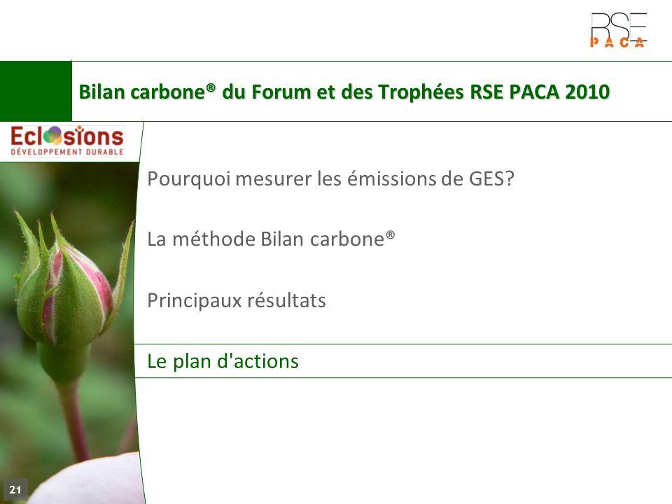 La méthode Bilan carbone® Principaux résultats Le plan d'actions Pourquoi mesurer les émissions de GES? 21 Bilan carbone® du Forum et des Trophées RSE