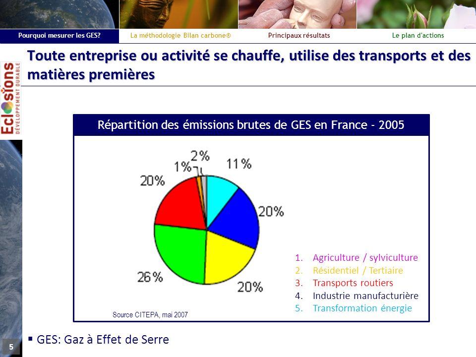 La méthode Bilan carbone®Principaux résultatsLe plan d actions Pourquoi mesurer les GES.