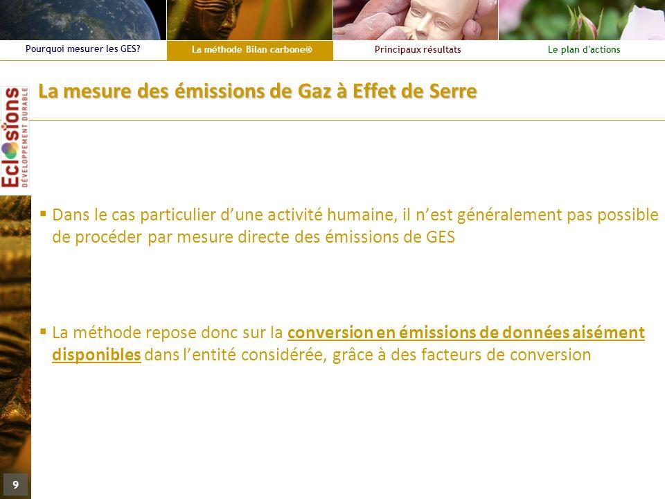 La méthode Bilan carbone® Principaux résultatsLe plan d'actions Pourquoi mesurer les GES? 9 La mesure des émissions de Gaz à Effet de Serre Dans le ca