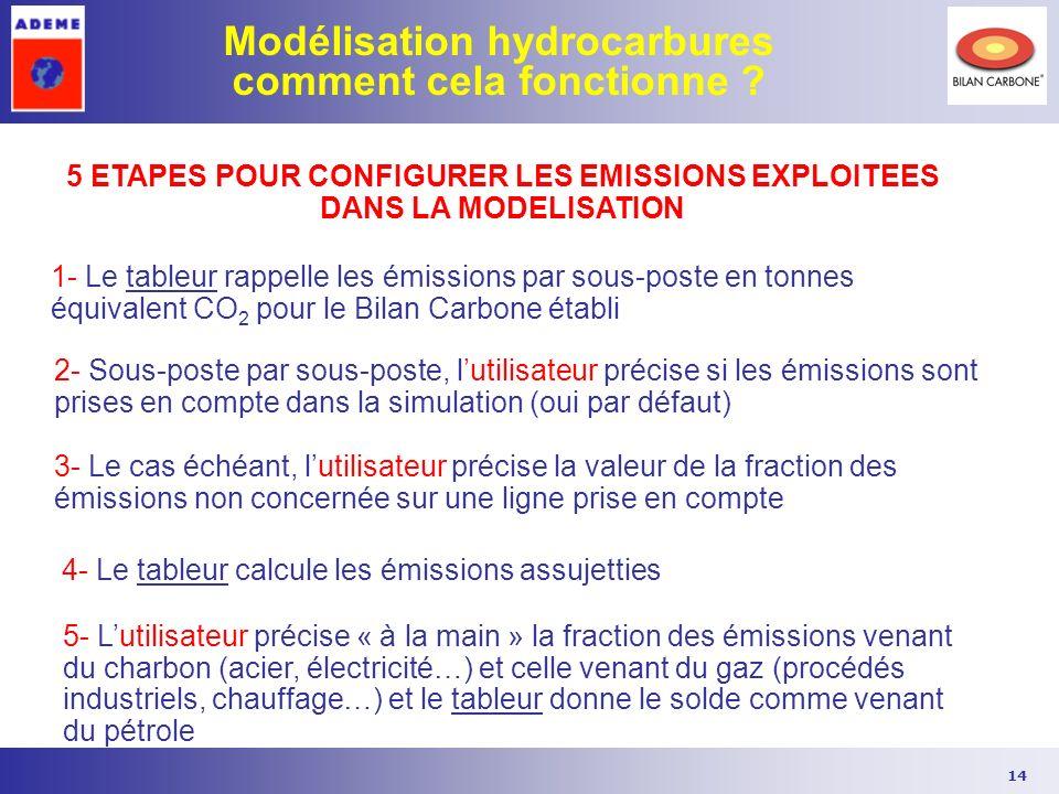 14 Modélisation hydrocarbures comment cela fonctionne ? 1- Le tableur rappelle les émissions par sous-poste en tonnes équivalent CO 2 pour le Bilan Ca
