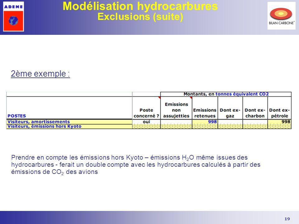 19 Modélisation hydrocarbures Exclusions (suite) Prendre en compte les émissions hors Kyoto – émissions H 2 O même issues des hydrocarbures - ferait u