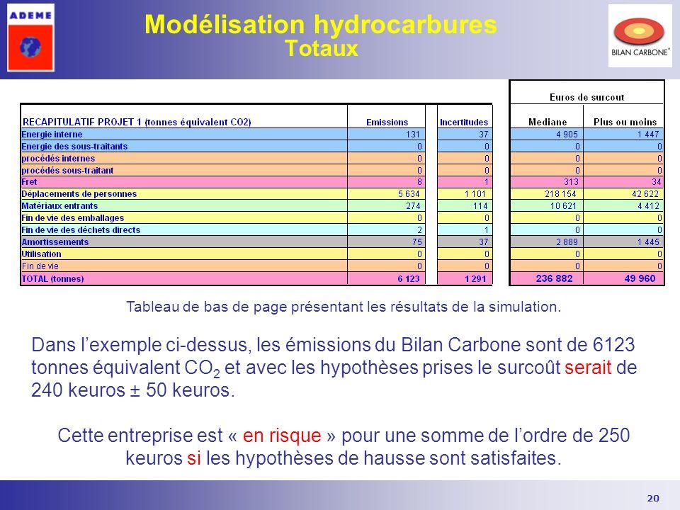 20 Modélisation hydrocarbures Totaux Tableau de bas de page présentant les résultats de la simulation. Dans lexemple ci-dessus, les émissions du Bilan