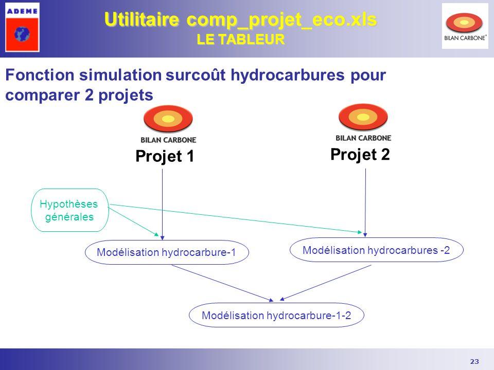 23 Utilitaire comp_projet_eco.xls LE TABLEUR Fonction simulation surcoût hydrocarbures pour comparer 2 projets Modélisation hydrocarbures -2 Modélisat