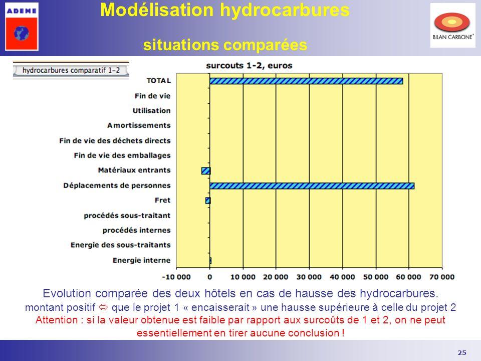 25 Modélisation hydrocarbures situations comparées Evolution comparée des deux hôtels en cas de hausse des hydrocarbures. montant positif que le proje