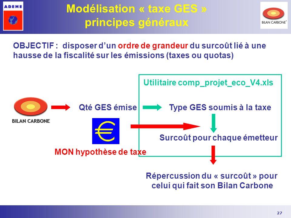27 Modélisation « taxe GES » principes généraux OBJECTIF : disposer dun ordre de grandeur du surcoût lié à une hausse de la fiscalité sur les émission