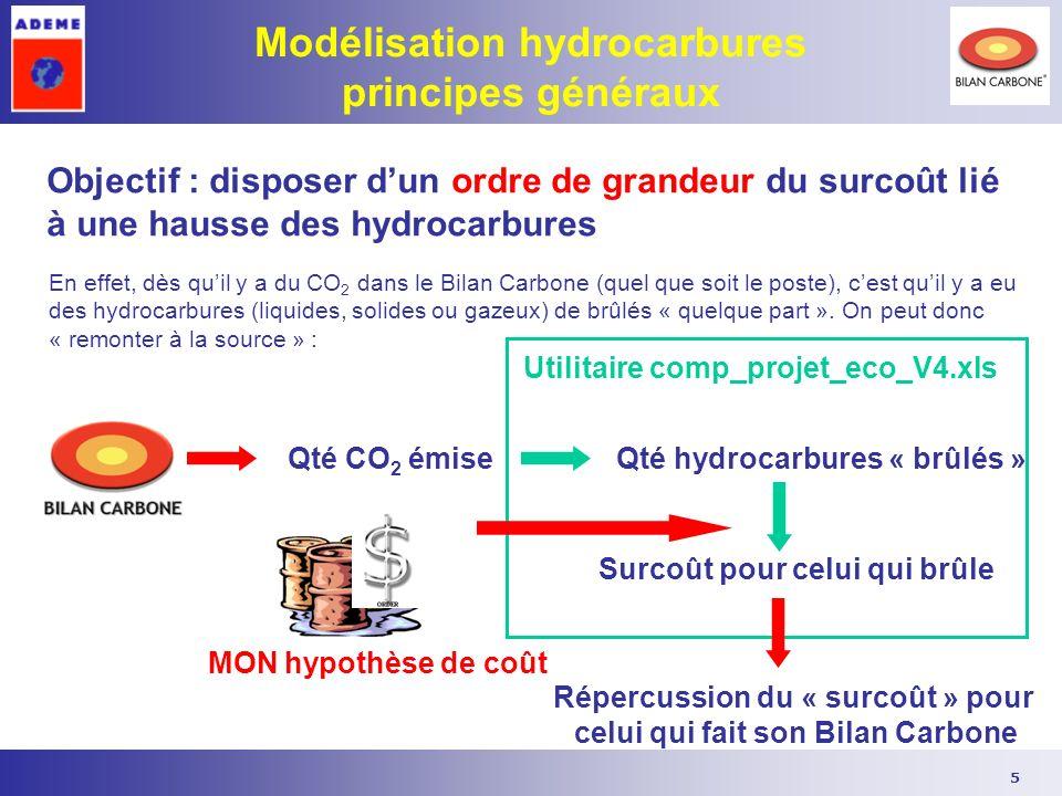 5 Modélisation hydrocarbures principes généraux Objectif : disposer dun ordre de grandeur du surcoût lié à une hausse des hydrocarbures En effet, dès