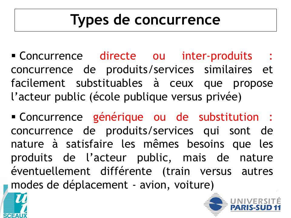 Concurrence directe ou inter-produits : concurrence de produits/services similaires et facilement substituables à ceux que propose lacteur public (éco