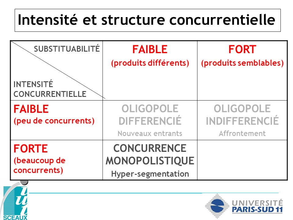 Intensité et structure concurrentielle SUBSTITUABILITÉ INTENSITÉ CONCURRENTIELLE FAIBLE (produits différents) FORT (produits semblables) FAIBLE (peu d