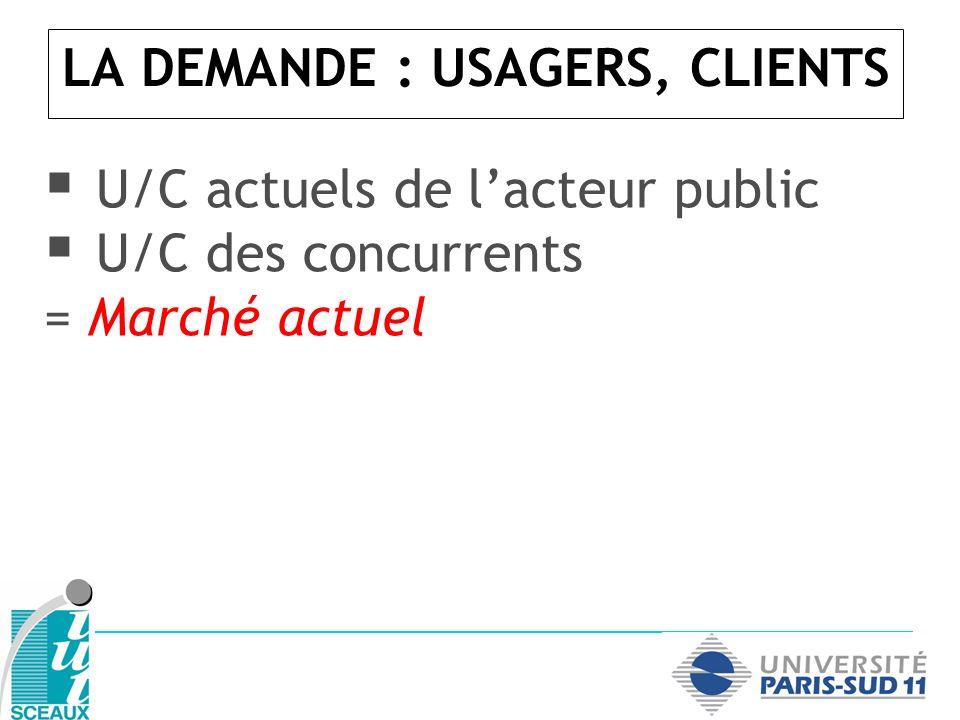 LA DEMANDE : USAGERS, CLIENTS U/C actuels de lacteur public U/C des concurrents = Marché actuel