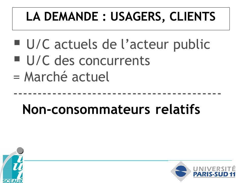 U/C actuels de lacteur public U/C des concurrents = Marché actuel ------------------------------------------ Non-consommateurs relatifs LA DEMANDE : U